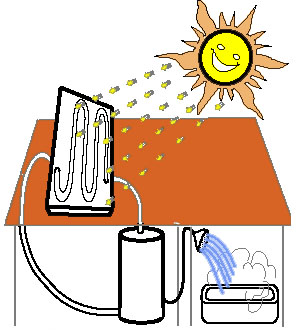 energia solar termica - photo #46