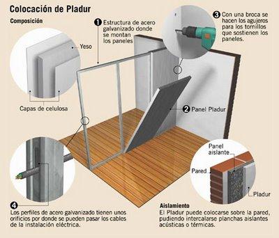 Tipos de tabiquer a ligera teor a de construcci n - Como colocar pladur en techo ...